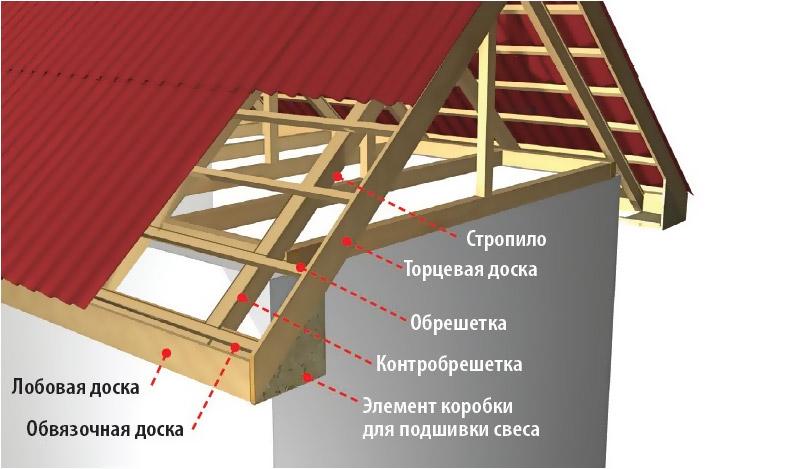 как выбрать доски для крыши основе